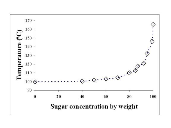 Effect of Sucrose Concentration on Temperature